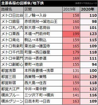 混雑率2020地下鉄.jpg
